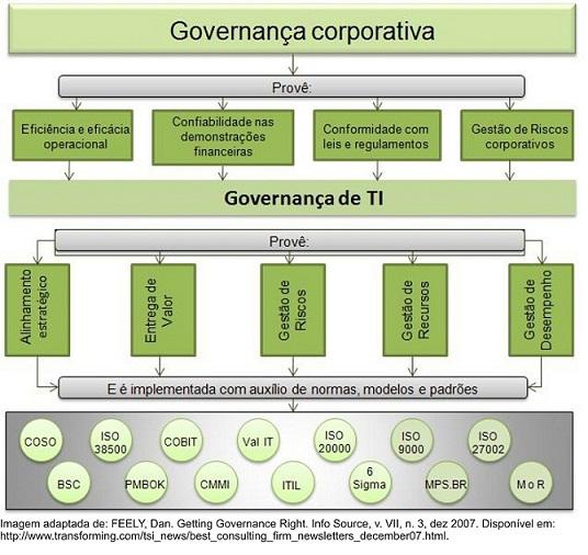 Governanca_de_TI