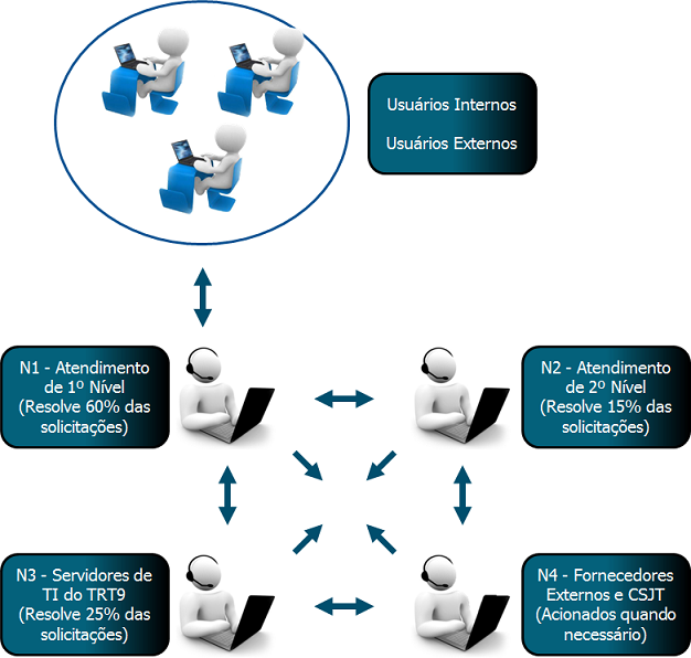 Estrutura do atendimento de TI